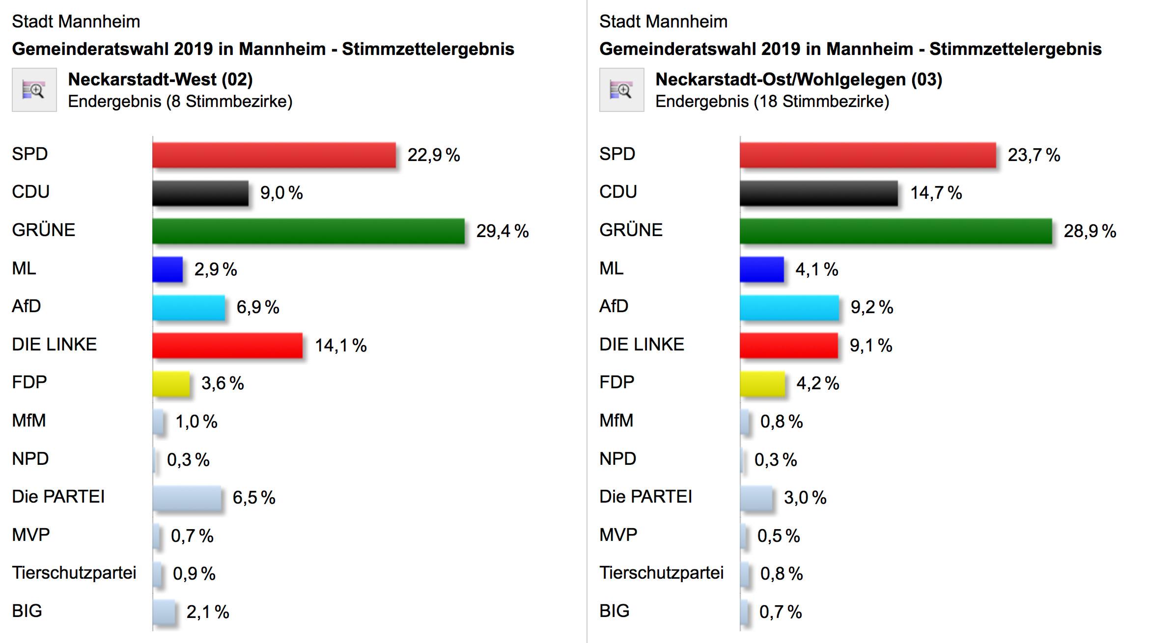 Die Stimmzettelergebnisse der Gemeinderatswahl 2019 für die Neckarstadt | Quelle: Stadt Mannheim
