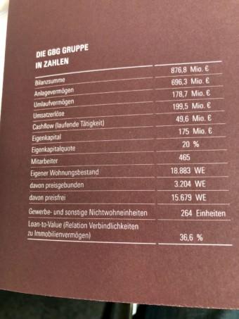 Die GBG-Gruppe in Zahlen | Foto: M. Schülke