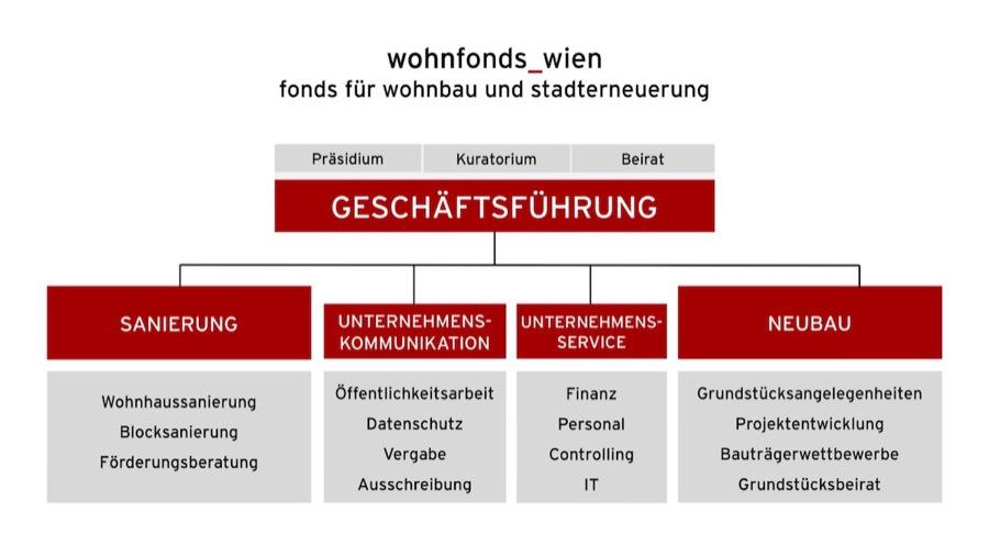 """Organigramm """"wohnfonds_wien"""""""