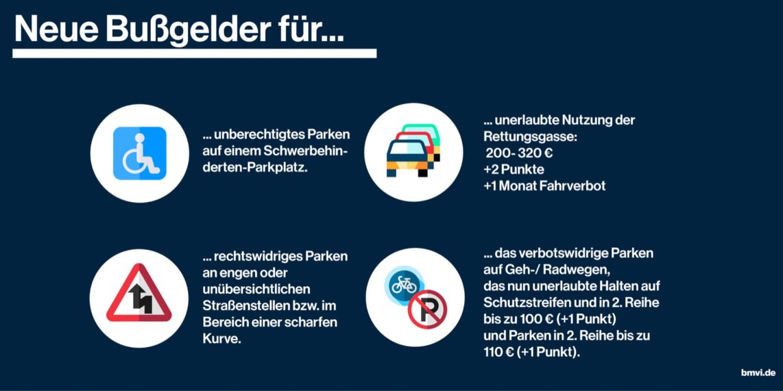 stvo novelle 2 1142x571 - Höhere Bußgelder für Falschparker auf Geh- und Radwegen