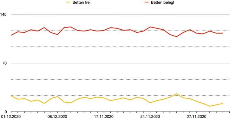 divi belegung intensivbetten bis 2020 12 14 02 760x394 - divi-belegung-intensivbetten-bis-2020-12-14_02