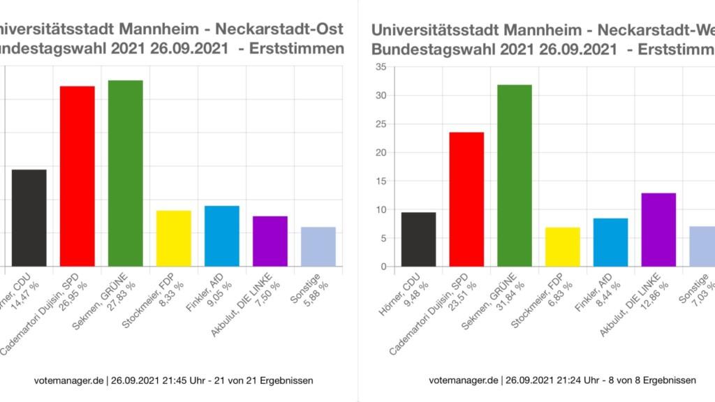 Die Verteilung der Erststimmen in der Neckarstadt | Quelle: Stadt Mannheim