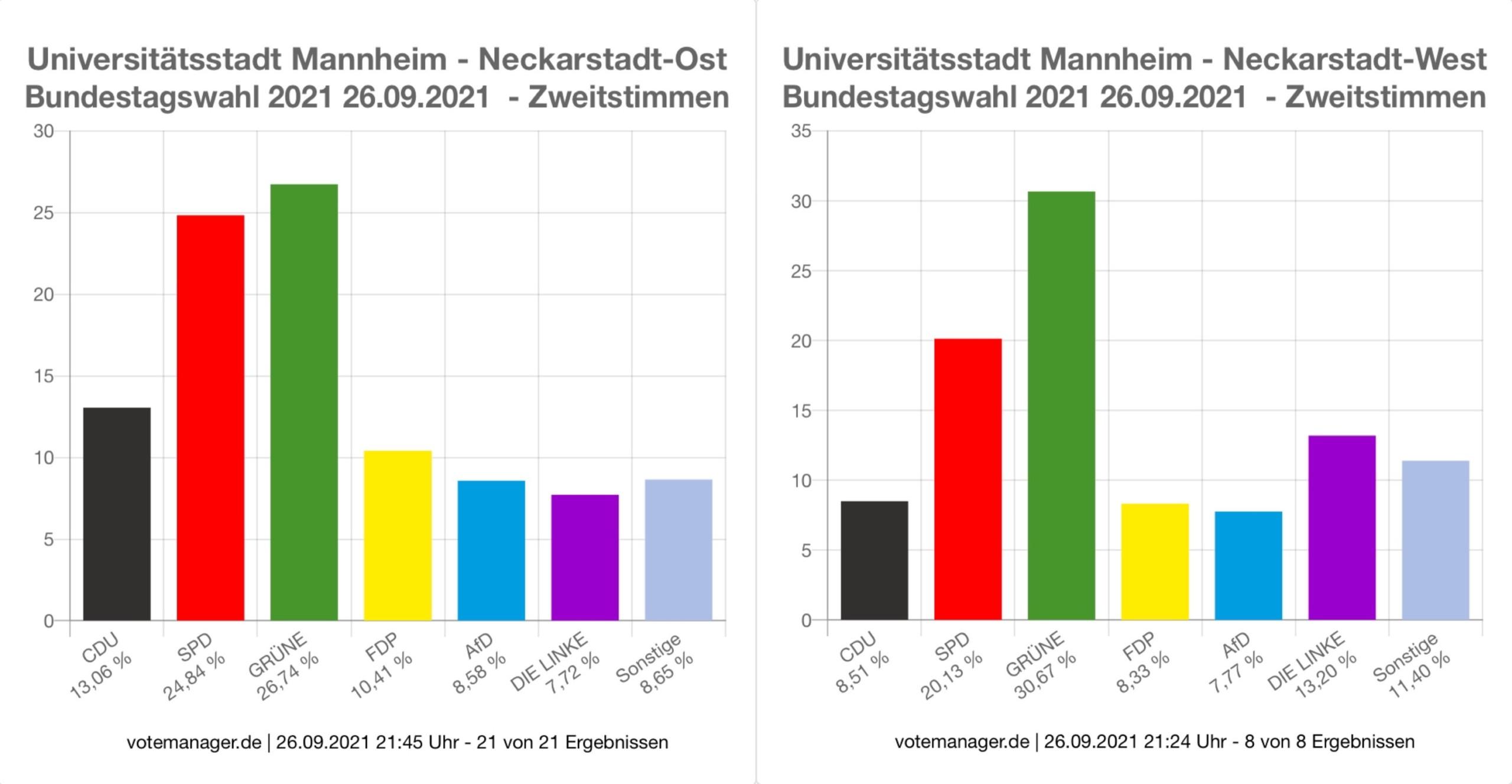 btw2021 zweitstimmen img 3431 scaled - So hat die Neckarstadt gewählt